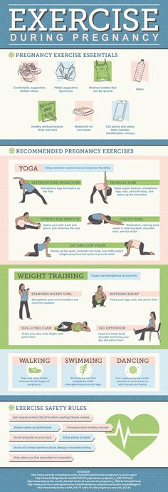 Exercise During Pregnancy Infographic on Behance