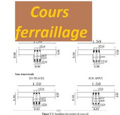 Cours ferraillage poteau, poutre et voiles | Outils, livres, exercices et vidéos Autocad, Civilization, Construction, House Design, Architecture, How To Plan, Conception, Sad, Earth Moving Equipment