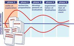 les phases du design-thinking
