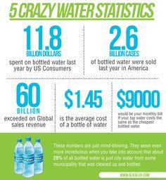 5 Crazy Water Statistics  Visit our official website: http://www.alkalux.com/