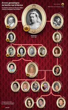 Queen Victoria I of England: the only child of Prince Edward Augustus, Duke of Kent & Princess Victoria (Marie Luise Viktoria) of Saxe-Coburg. Wife of cousin Prince Albert of Saxe-Coburg-Gotha This family tree shows Queen Victoria's royal descendants. Casa Real, Elizabeth Ii, Bebe Real, Familie Symbol, Royal Family Trees, Princesa Kate, British Royal Families, Queen Of England, English Royalty