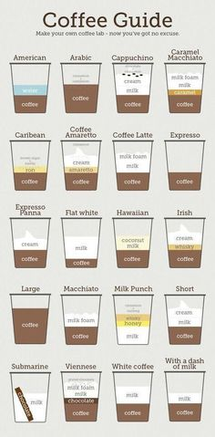This coffee infographic presents you the full guide to… Coffee Guide Infographic. This coffee infographic presents you the full guide to coffee recipes. All about coffee, coffee things Comida Do Starbucks, Starbucks Recipes, Starbucks Drinks, Coffee Recipes, Starbucks Coffee, Starbucks Barista Training, Bread Recipes, Coffee Lab, Coffee Type