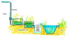 Meer dan 1000 idee n over kleine vijvers op pinterest for Vijver zonder pomp