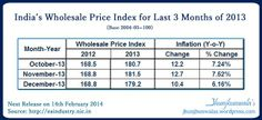 India Inflation preview of last 3 month October to December 2013 . . . . #WPI #WholesalePriceIndex #IndiaInflationData #WholesaleLevelInflation