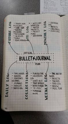 Migrating to a new journal in May (Official bullet journal, LT1917). Here's what I plan to include so far. Any last minute additions/suggestions? #PlanWithMeChallenge FB group