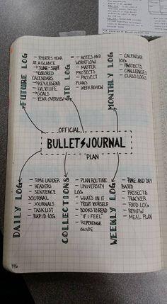 idée à intégrer au bullet journal