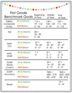 Do you DIBEL?  If so, these DIBELS Benchmark Goals are perfect to add to your materials.   Since I have to look at these goals so often, I wanted to gussy them up a bit and I thought I would share them with you. :)  These Benchmark Scores are the ones taken from the DIBELS Next Essential Workshop book.