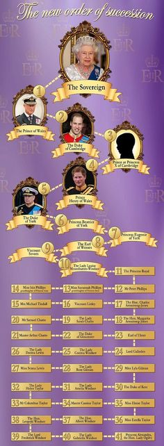 Royal Family Accession tree -  Meet a royal family member :) (Preferably William or Harry)