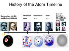 Essay on history of atoms