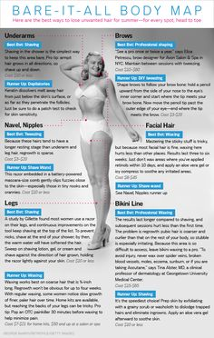 Ready to bare it all? Us either. Lose the unwanted hair for the summer from head to toe with this handy body map!