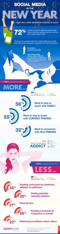 Social Media User Behaviour Change In 2014 [INFOGRAPHIC]