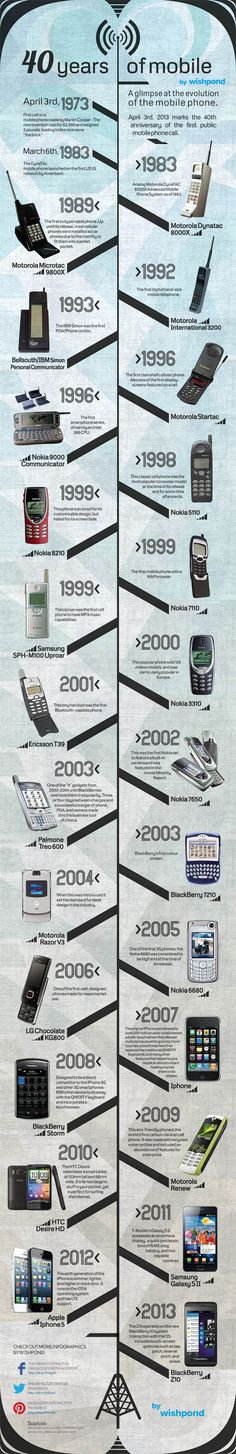 40 years of Mobile phone. See how technology has advanced and is advancing with the mobile phones.