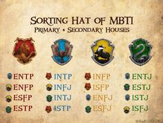 MBTI by Hogwarts Houses. Interesting, so if I'm reading this right, INFJ is Hufflepuff/Ravenclaw and INFP is Griffindor/Hufflepuff. So interesting! <<<< I was sorted into Ravenclaw but this one says I'm a Slytherin/Ravenclaw Enfp And Infj, Isfp, Introvert, Intj Intp, Infp Personality, Myers Briggs Personality Types, Ravenclaw Personality, Personality Profile, Personalidad Infp