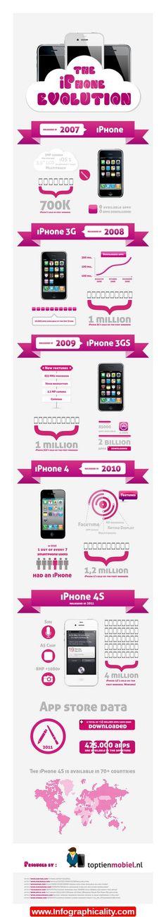 Theiphoneevolution 4edfa25f86819(1) Infographic - http://infographicality.com/theiphoneevolution-4edfa25f868191-infographic/