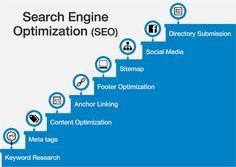Digital Marketing Careers: Why Every Business Needs SEO