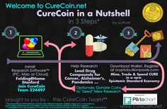 CureCoin in a Nutshell: How you can help scientists study 20 diseases across 500 projects while earning a Bitcoin secured digital currency. SIMPLY use your Google Chrome browser to get started (or SCALE up your participation with a Mac or gaming PC). Then save, invest, spend, or donate some of your CURE to great medical research causes.