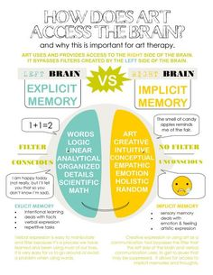 How does art access the brain? Why this is important for art therapy Right Brain/Left Brain Infographic : How does art access the brain? Why this is important for art therapy Right Brain/Left Brain Infographic Art Therapy Projects, Art Therapy Activities, Therapy Tools, Music Therapy, Therapy Ideas, Play Therapy, Therapy Journal, Mental Therapy, Painting Activities