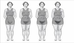 """Ovary Body Type Progression. Symptoms may include: weight gain in hips, thighs, and buttocks - history of PMS - weight gain around """"that time of the month"""" - ovarian cysts - cyclic fatigue - cyclic brain fog - cyclic pain in the lower back or hips - cyclic pain in the knee - cyclic lack of libido - infertility - hot flashes - night sweats - vaginal dryness - cyclic acne - cyclic mood swings - excessive menstrual bleeding - cyclic constipation - cyclic thinning of the hair. See Eric Berg's The..."""