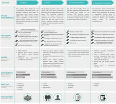 Customer Journey Map for B2C Banking and Finance