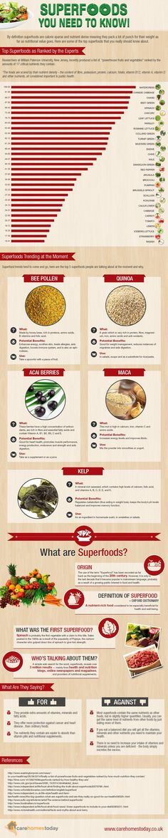 Superfoods You Need to Know! #infographic #Food #SuperFood