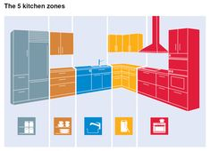 The 5 kitchen zones