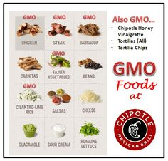 What's GMO and what's not at Chipotle.