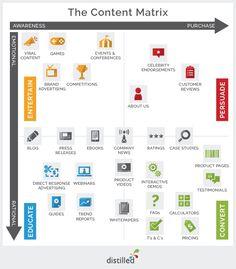 Marketing - La matrice du contenu