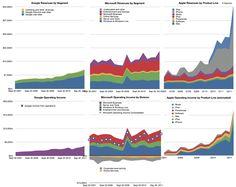Apple Microsoft Google - Revenue and Operating Income 2007-2011
