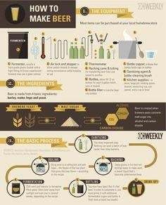 Como fazer cerveja - infográfico