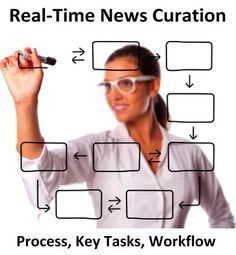 Real Time News Curation