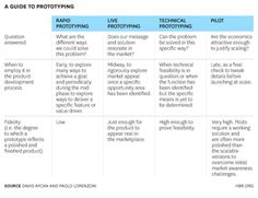 A-guide-to-prototyping