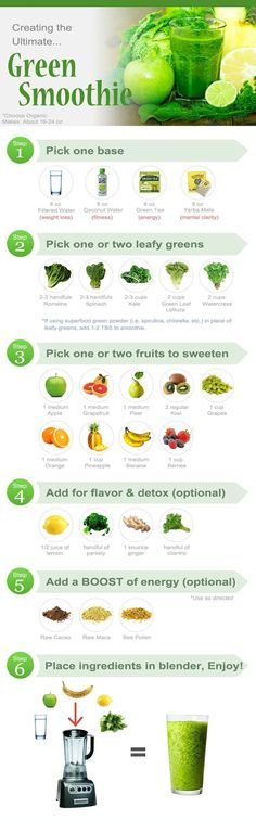 Green healthy smoothies/ Choose Thyroid Safe Items