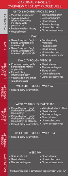 CARDINAL Clinical Trial – Cardinal