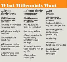Mentoring Millennials - Harvard Business Review