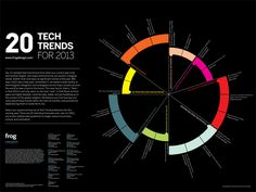20 Tech Trends for 2013 by @Maruyama Takaaki #trends #steep #future #tech #physical #digital