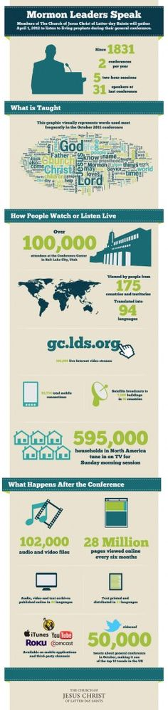 LDS General Conference – Infographic