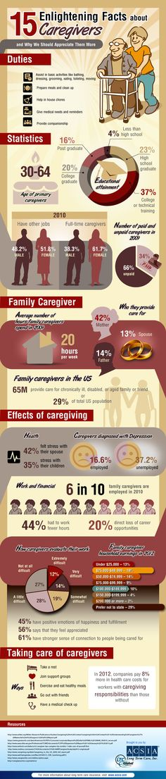 Caregivers has a lot of duties and responsibilities. To deliver quality  care, their job requires dedication, passion and a lot of hard work  which  is sometimes stressful or tiring. To draw attention to their role in  promoting quality of life and in observance of National Family  Caregivers Month this November, ACSIA created this infographic to  show appreciation to all our caregivers.
