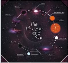 Stars and their life cycles- something good to know