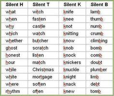 Fórum | ________ Aprenda Inglês | Fluente LandCommon silenciosas Letras em Inglês | Terra Fluente