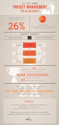 DO YOU NEED PROJECT MANAGEMENT TRAINING Project Management Blog,Training and Consulting Tips #pmp #ProjectManagement  #infographic