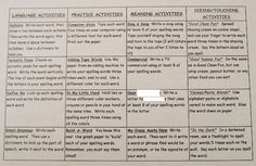 Spelling Activities - It is two sided and has four columns that divide the spelling activities in to four categories:  language activities, practice activities, meaning activities, and seeing/touching (kinesthetic) activities.