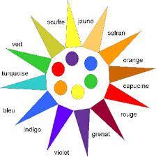 Cercle chromatique couleur nuanciers pinterest - Palette chromatique des couleurs ...