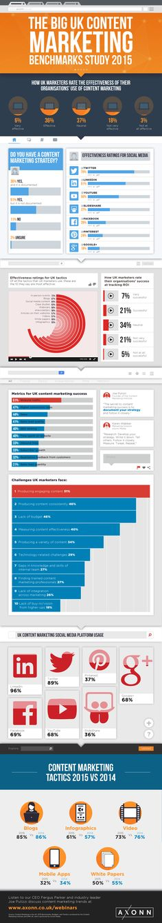 How is Content Marketing being used in the UK? Is it effective? What social networks are producing the best results? This infographic shows all the details you need from a recent study from the Content Marketing Institute #socialmedia #contentmarketing #digitalmarketing via @iagdotme