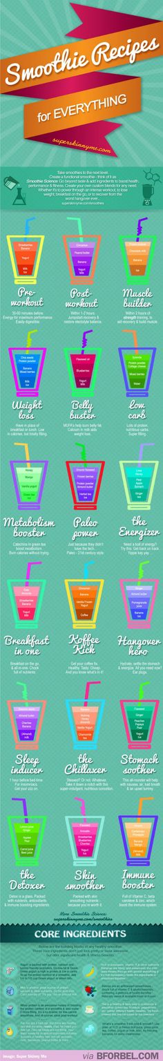b for bel: Tips & Tricks: How to Make a Smoothie (chart)