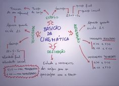 87 best F    sica images on Pinterest   Mind maps  Learning and Study     introducao cinematica