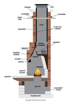 chimney sweep service terms - 28 images - fluefit chimney design chimney flue installation, appleyard s chimney sweeping services cullompton, masonry chimney terms chimney sweep, wilkins chimney sweep halesowen kidderminster, der repair yelp Build Outdoor Fireplace, Outdoor Fireplace Designs, Backyard Fireplace, Outdoor Fireplaces, Outdoor Barbeque, Outdoor Oven, Backyard Kitchen, Outdoor Kitchen Design, Barbecue Design