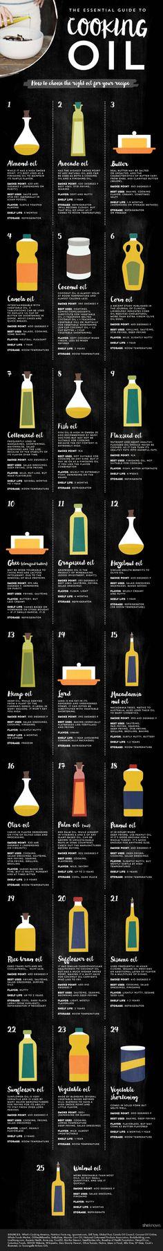 Aquí está una guía más detallada a los aceites de cocina.