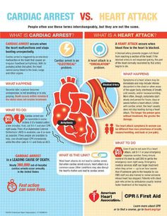 For my cardiology Pa whom i am sure knows all of this!  :) Cardiac Arrest vs Heart Attack #heart #health #cardiology