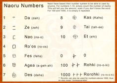 Naoru 03 - Basic Numbers by Ahkward font language alphabet painting drawing resource tool how to tutorial instructions | Create your own roleplaying game material w/ RPG Bard: www.rpgbard.com | Writing inspiration for Dungeons and Dragons DND D&D Pathfinder PFRPG Warhammer 40k Star Wars Shadowrun Call of Cthulhu Lord of the Rings LoTR + d20 fantasy science fiction scifi horror design | Not Trusty Sword art: click artwork for source