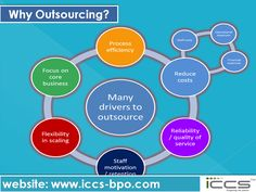 Why Outsourcing? For more info, visit: http://www.iccs-bpo.com/